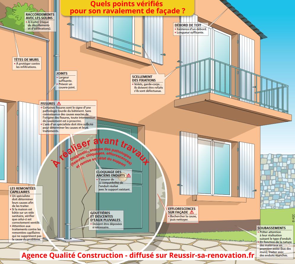 Les zones à risques et problèmes à surveiller sur une façade